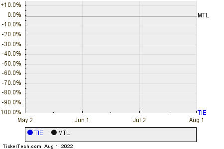 TIE,MTL Relative Performance Chart