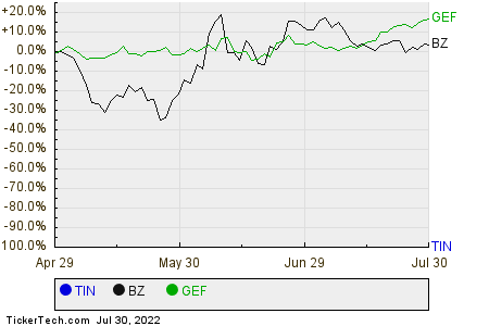 TIN,BZ,GEF Relative Performance Chart