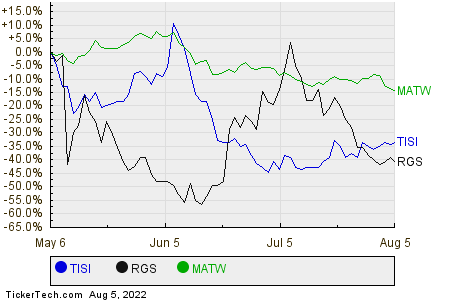 TISI,RGS,MATW Relative Performance Chart