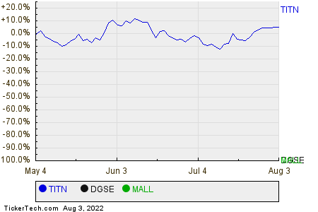 TITN,DGSE,MALL Relative Performance Chart