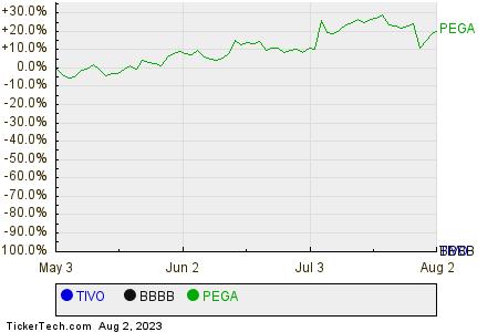 TIVO,BBBB,PEGA Relative Performance Chart
