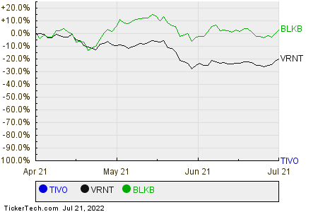 TIVO,VRNT,BLKB Relative Performance Chart