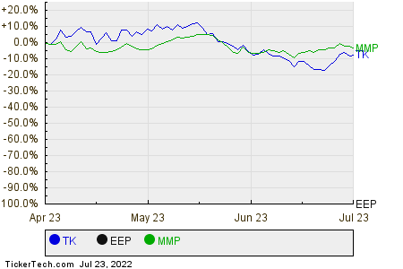 TK,EEP,MMP Relative Performance Chart
