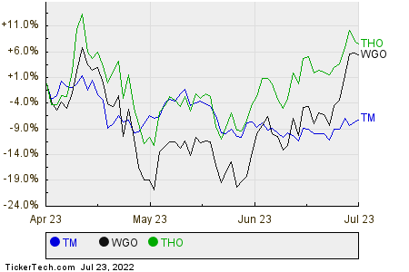 TM,WGO,THO Relative Performance Chart