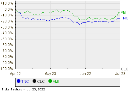TNC,CLC,VMI Relative Performance Chart