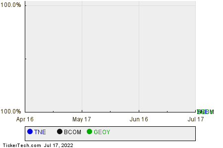 TNE,BCOM,GEOY Relative Performance Chart