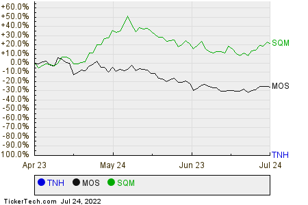 TNH,MOS,SQM Relative Performance Chart