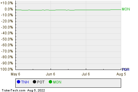 TNH,POT,MON Relative Performance Chart