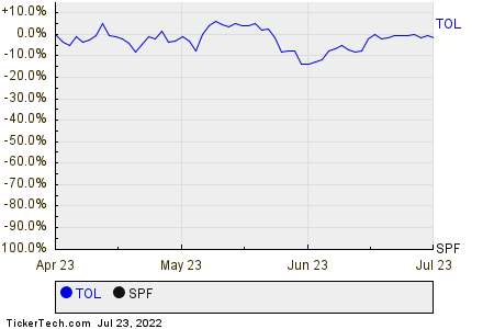 TOL,SPF Relative Performance Chart