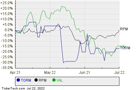 TORM,RPM,VAL Relative Performance Chart