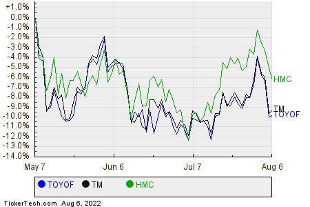 TOYOF,TM,HMC Relative Performance Chart