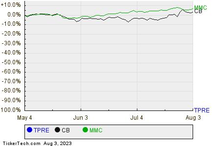 TPRE,CB,MMC Relative Performance Chart
