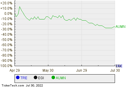 TRE,EGI,AUMN Relative Performance Chart