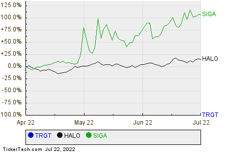 TRGT,HALO,SIGA Relative Performance Chart