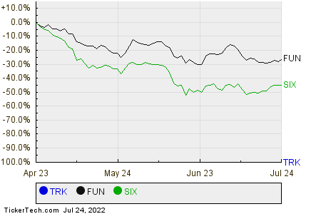 TRK,FUN,SIX Relative Performance Chart
