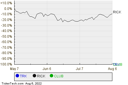 TRK,RICK,CLUB Relative Performance Chart