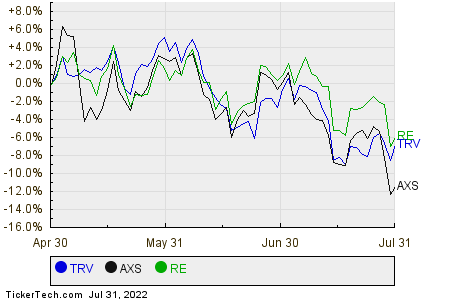 TRV,AXS,RE Relative Performance Chart
