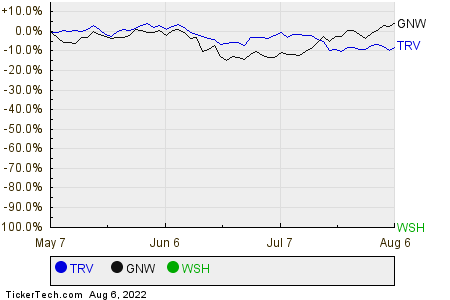 TRV,GNW,WSH Relative Performance Chart