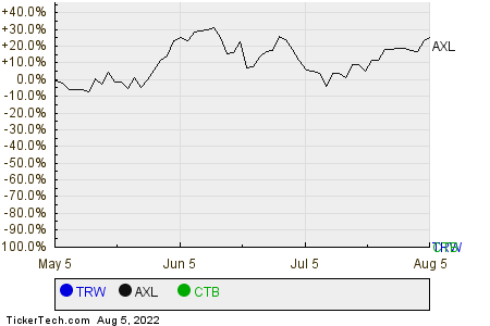 TRW,AXL,CTB Relative Performance Chart