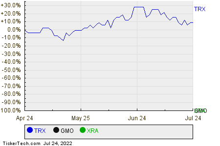 TRX,GMO,XRA Relative Performance Chart