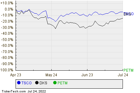 TSCO,DKS,PETM Relative Performance Chart
