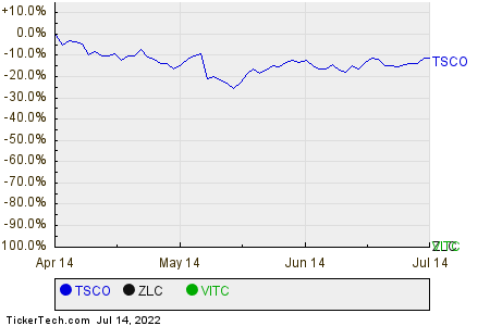 TSCO,ZLC,VITC Relative Performance Chart