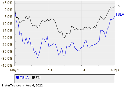TSLA,FN Relative Performance Chart