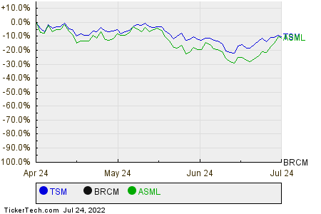TSM,BRCM,ASML Relative Performance Chart
