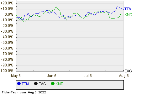 TTM,EAG,KNDI Relative Performance Chart