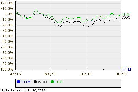 TTTM,WGO,THO Relative Performance Chart