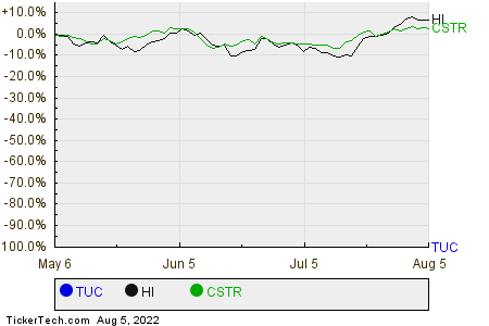 TUC,HI,CSTR Relative Performance Chart