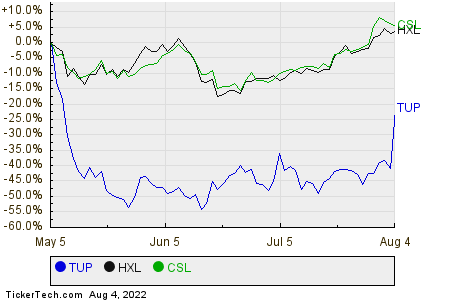 TUP,HXL,CSL Relative Performance Chart