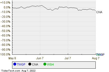 TWGP,CNA,WSH Relative Performance Chart