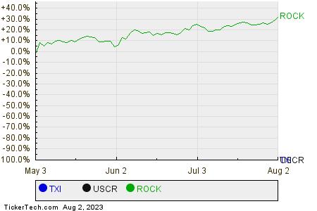 TXI,USCR,ROCK Relative Performance Chart