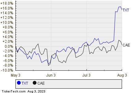 TXT,CAE Relative Performance Chart