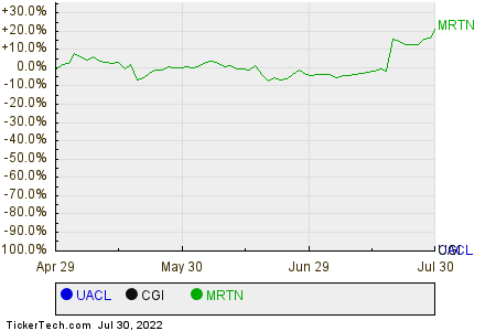 UACL,CGI,MRTN Relative Performance Chart