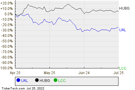 UAL,HUBG,LCC Relative Performance Chart