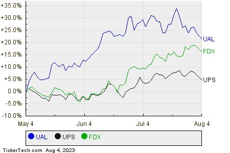 UAL,UPS,FDX Relative Performance Chart