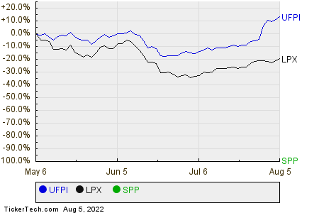UFPI,LPX,SPP Relative Performance Chart