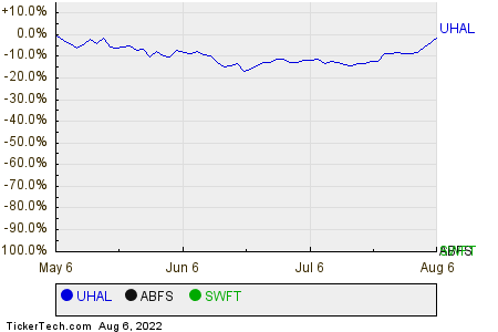 UHAL,ABFS,SWFT Relative Performance Chart