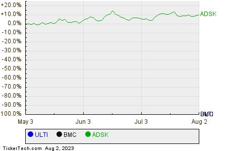 ULTI,BMC,ADSK Relative Performance Chart