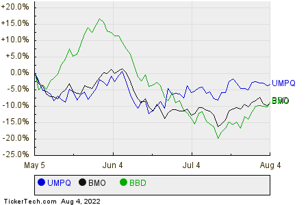 UMPQ,BMO,BBD Relative Performance Chart