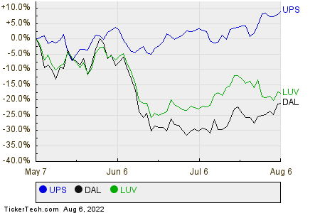 UPS,DAL,LUV Relative Performance Chart