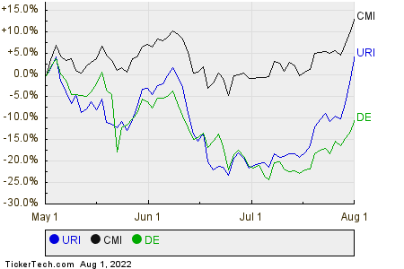 URI,CMI,DE Relative Performance Chart