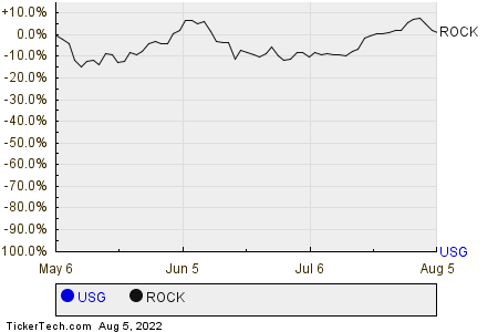 USG,ROCK Relative Performance Chart