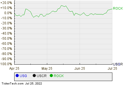 USG,USCR,ROCK Relative Performance Chart