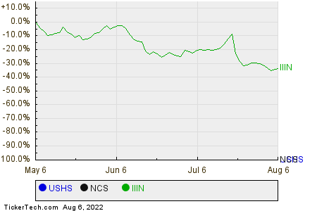 USHS,NCS,IIIN Relative Performance Chart