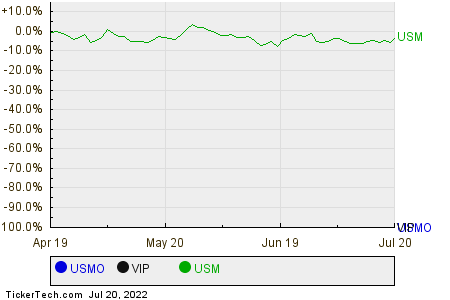 USMO,VIP,USM Relative Performance Chart
