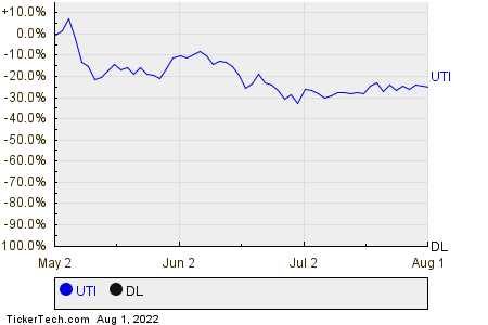 UTI,DL Relative Performance Chart