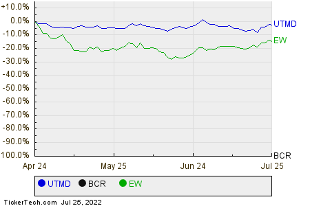 UTMD,BCR,EW Relative Performance Chart